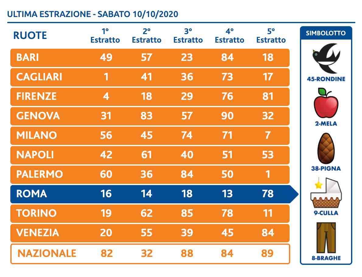 i numeri vincenti del superenalotto del 10 ottobre