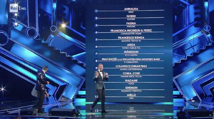 Classifica Sanremo 2021 Solonotizie24.it